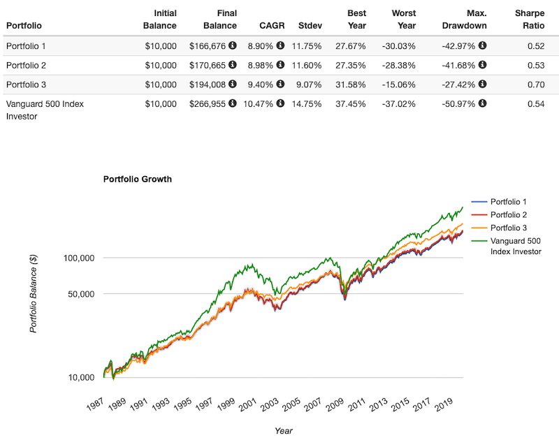 bogleheads 3 fund portfolio performance
