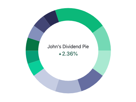 best high dividend pie for m1 finance